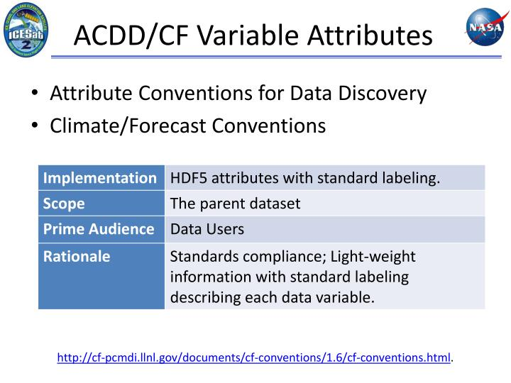 ACDD/CF Variable Attributes