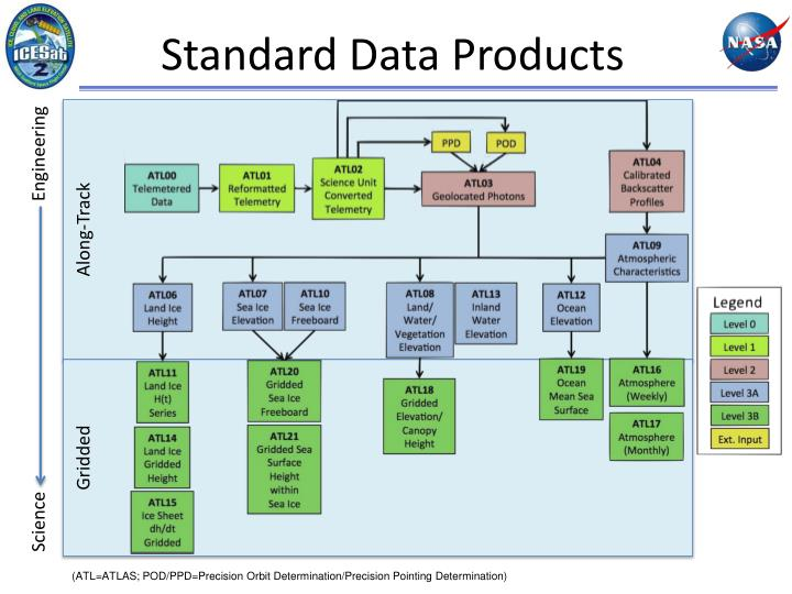 Standard Data Products