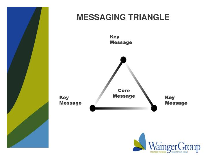 MESSAGING TRIANGLE