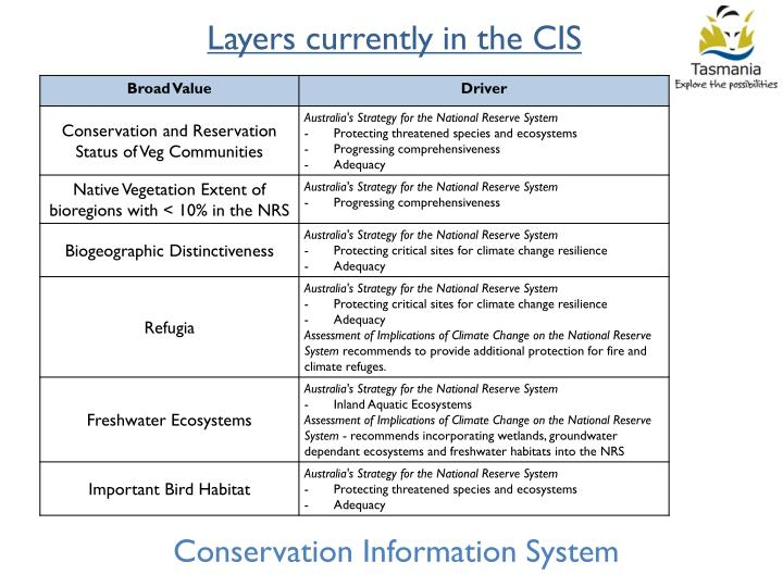 Layers currently in the CIS