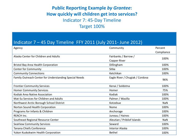 Public Reporting Example
