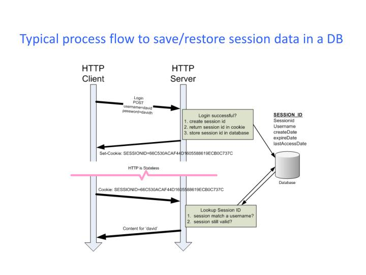 Typical process flow to