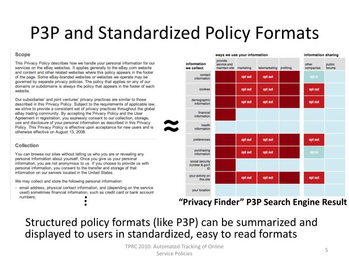 P3P and Standardized Policy Formats