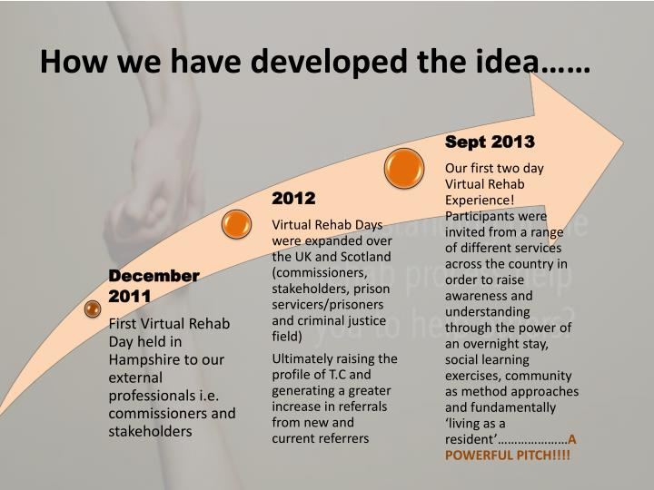 How we have developed the idea……