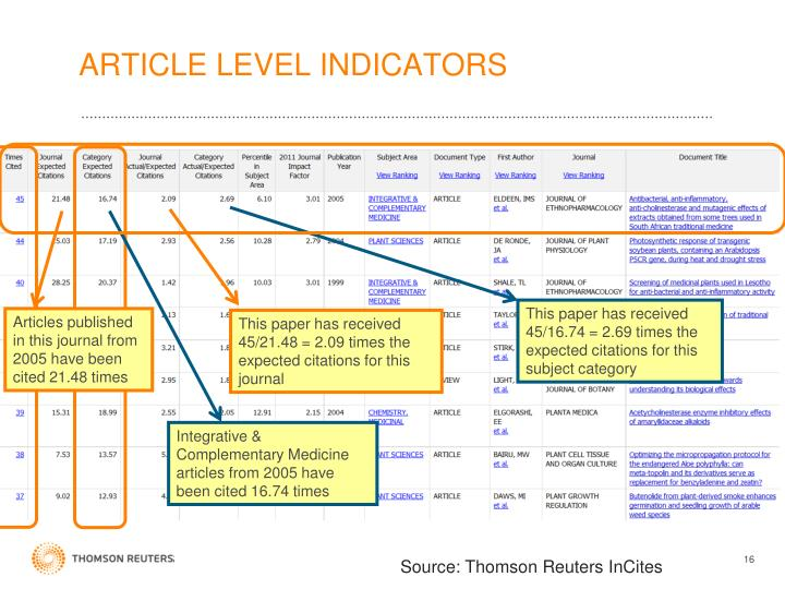 ARTICLE LEVEL INDICATORS