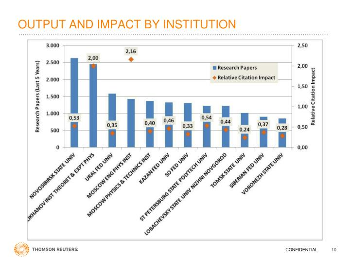 OUTPUT AND IMPACT BY INSTITUTION