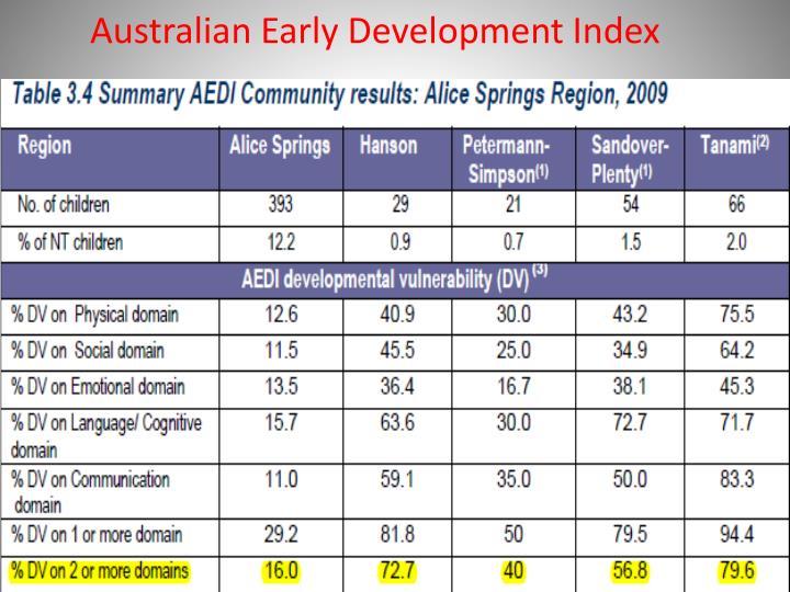 Australian Early Development Index