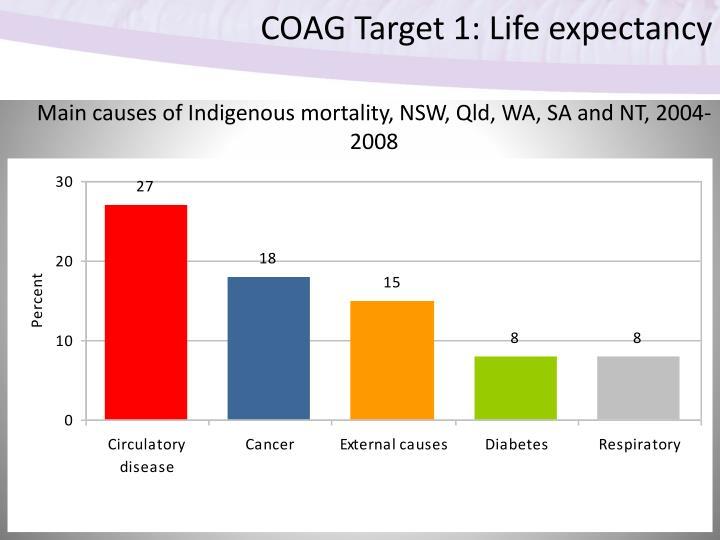COAG Target 1: Life expectancy