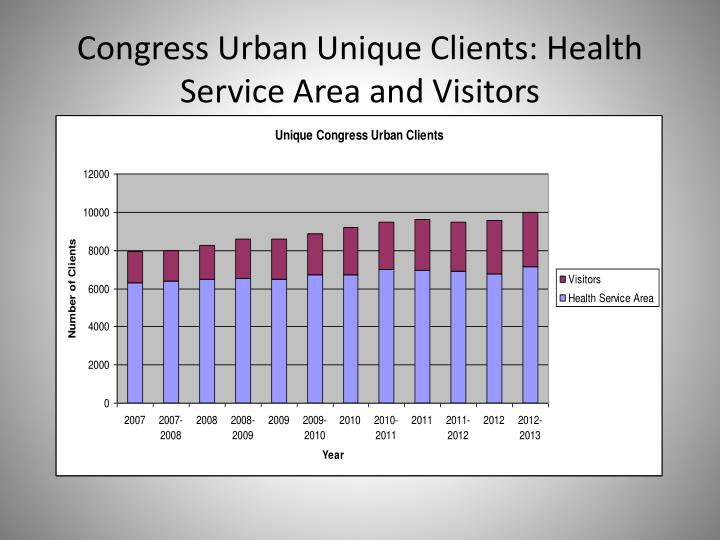 Congress Urban Unique Clients: Health Service Area and Visitors