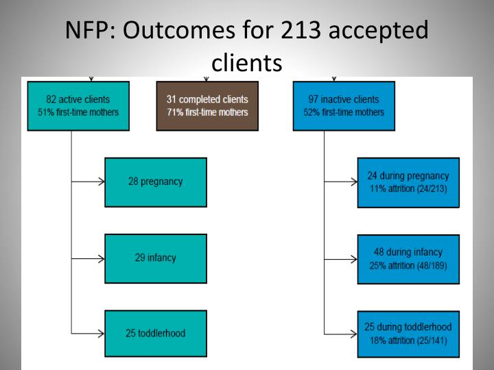 NFP: Outcomes for 213 accepted clients