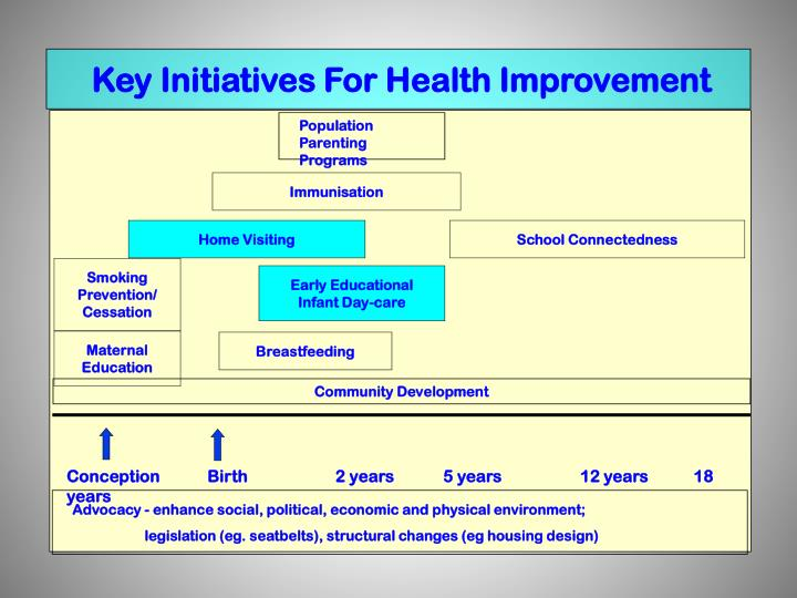 Key Initiatives For Health Improvement
