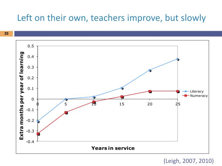 Left on their own, teachers improve, but slowly