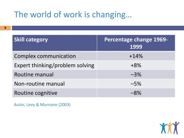 The world of work is changing…