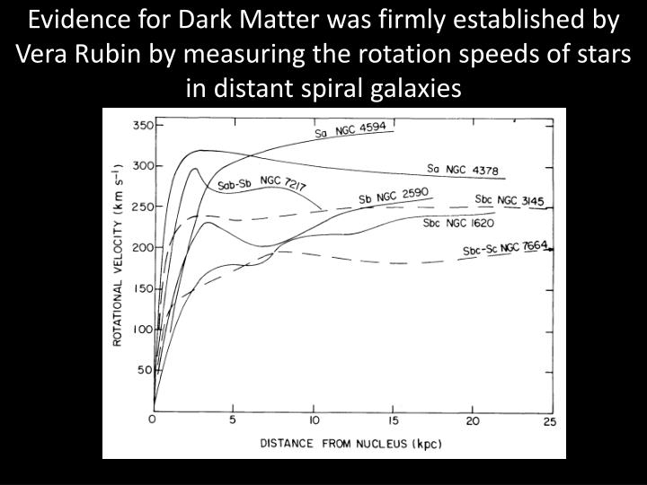 Evidence for Dark Matter was firmly established by Vera Rubin by measuring the rotation speeds of stars in distant spiral galaxies
