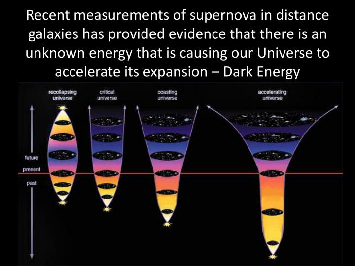 Recent measurements of supernova in distance galaxies has provided evidence that there is an unknown energy that is causing our Universe to accelerate its expansion – Dark Energy
