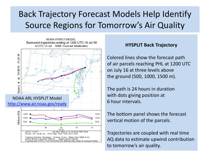 Back Trajectory Forecast Models Help Identify Source Regions for Tomorrow's Air Quality