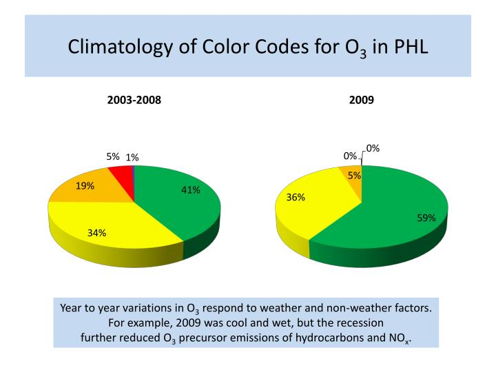 Climatology of Color Codes for O