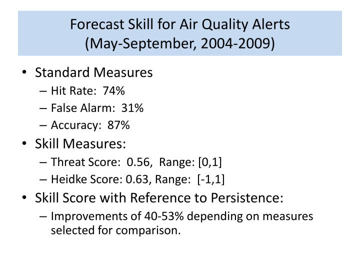 Forecast Skill for Air Quality Alerts
