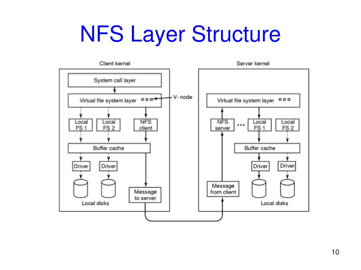 NFS Layer Structure