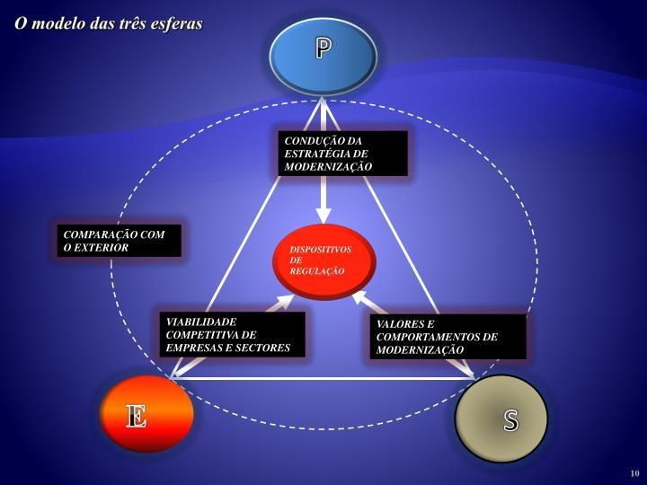O modelo das três esferas