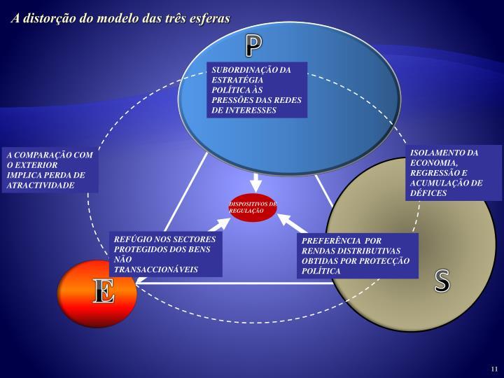 A distorção do modelo das três esferas