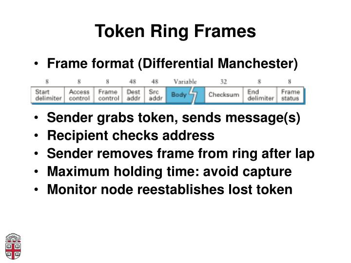 Token Ring Frames