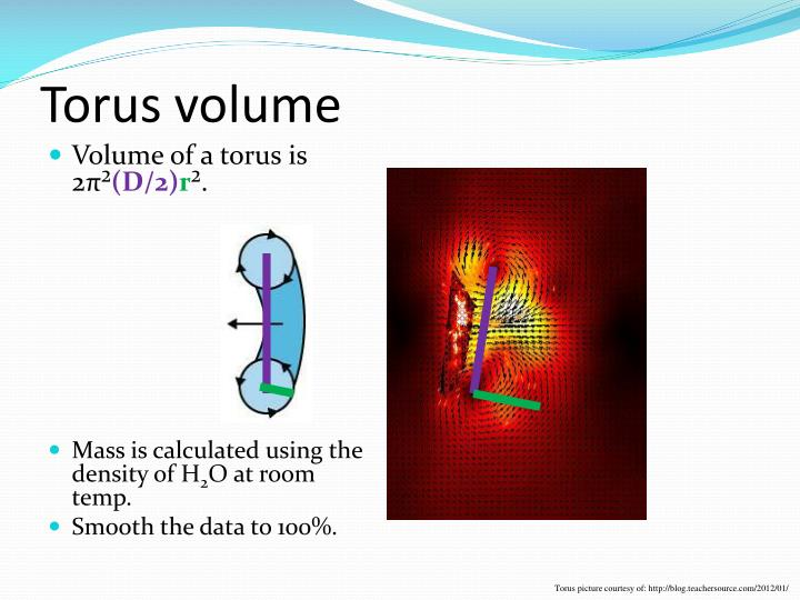 Torus volume