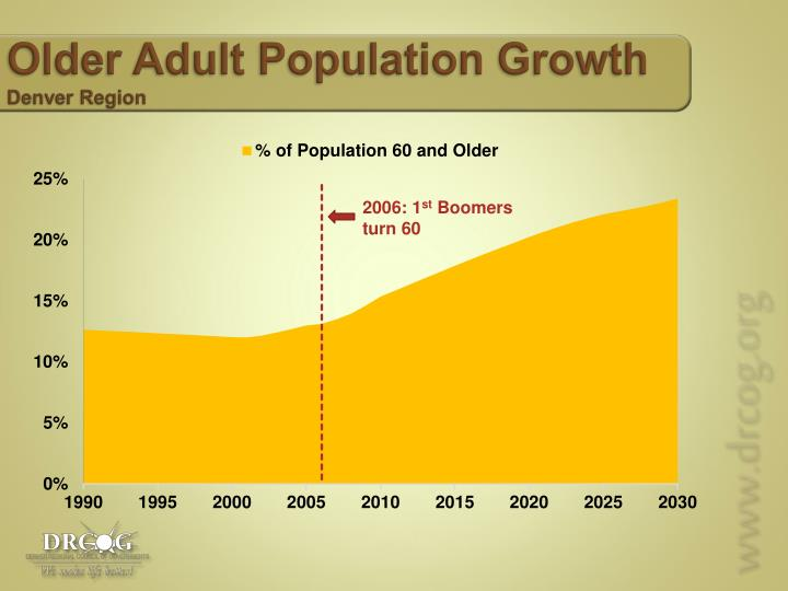 Older Adult Population Growth