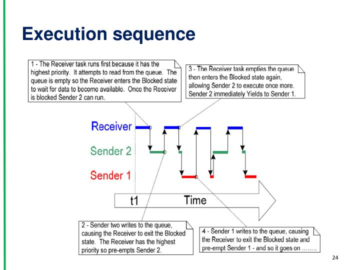 Execution sequence