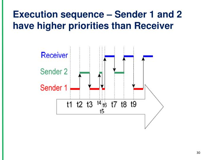 Execution sequence – Sender 1 and 2 have higher priorities than Receiver