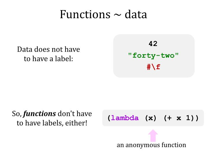Functions ~ data