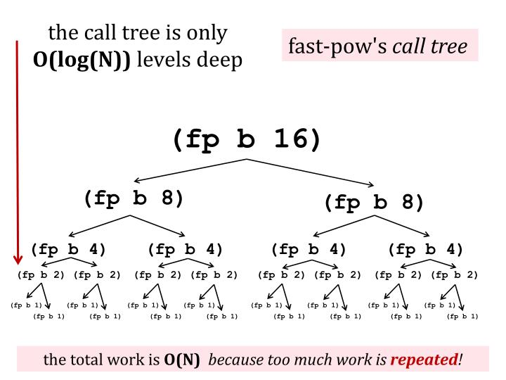 the call tree is only