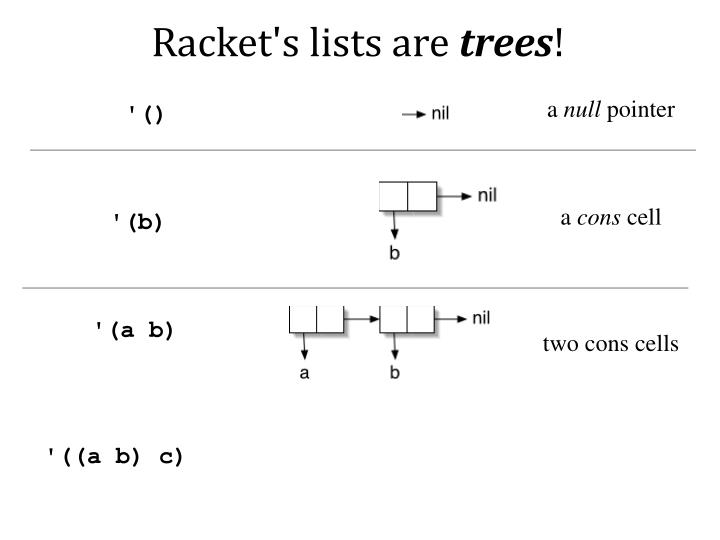 Racket's lists are