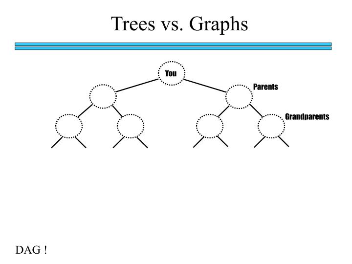 Trees vs. Graphs