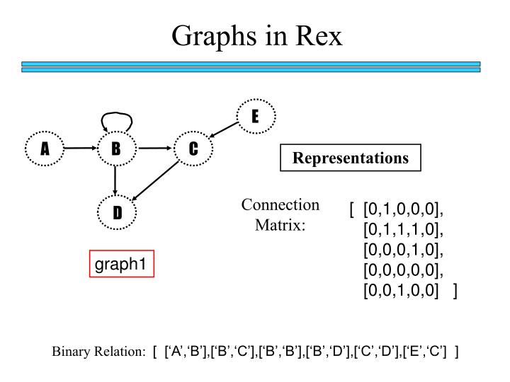 Graphs in Rex