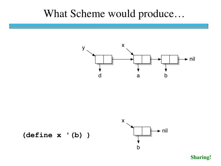 What Scheme would produce…