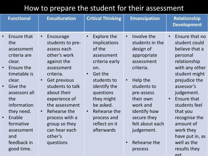 How to prepare the student for their assessment