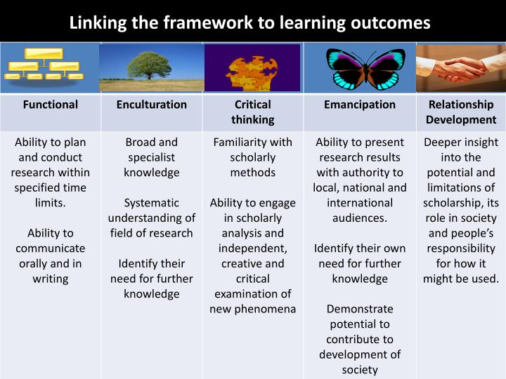 Linking the framework to learning outcomes