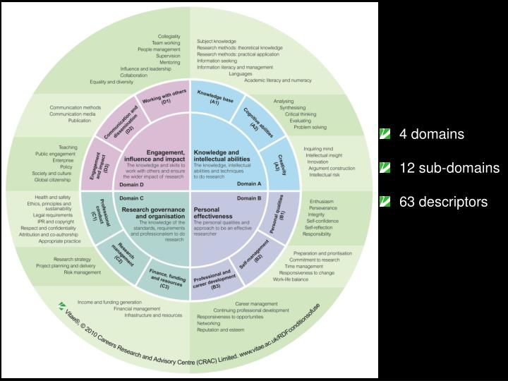 4 domains