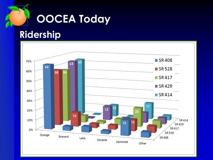 OOCEA Today