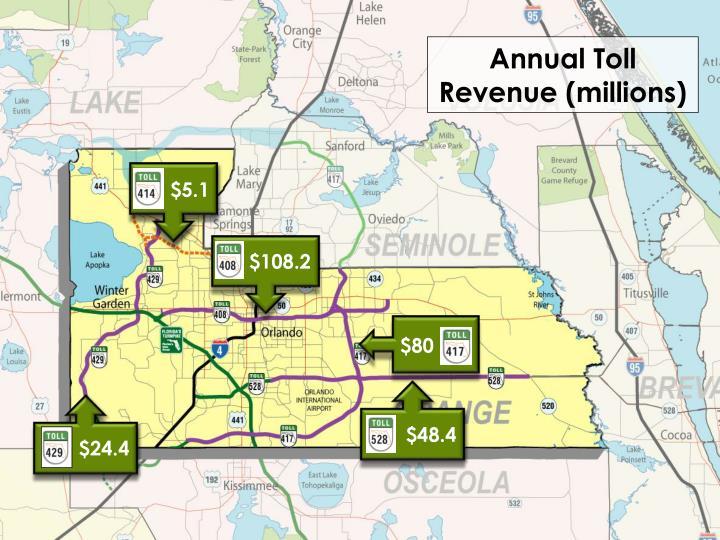 Annual Toll Revenue (millions)