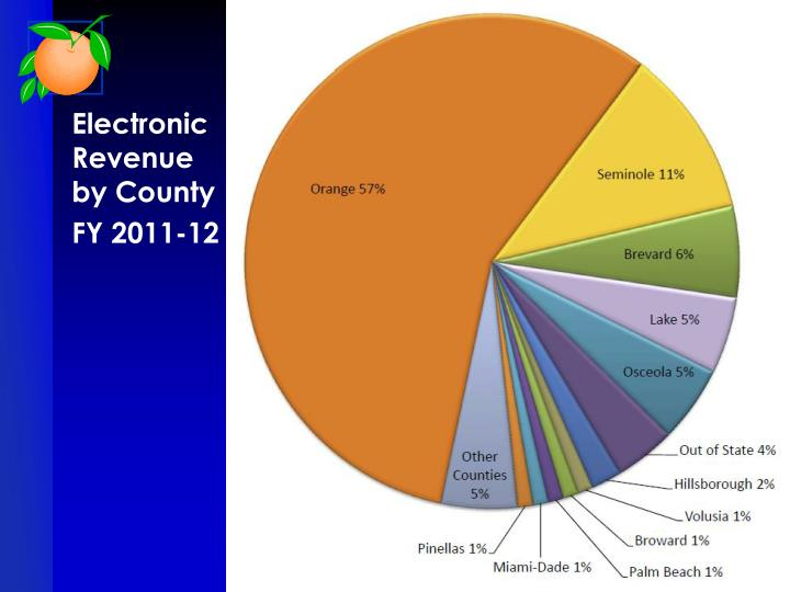 Electronic Revenue by County
