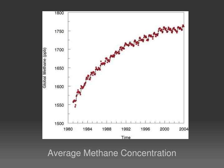 Average Methane Concentration