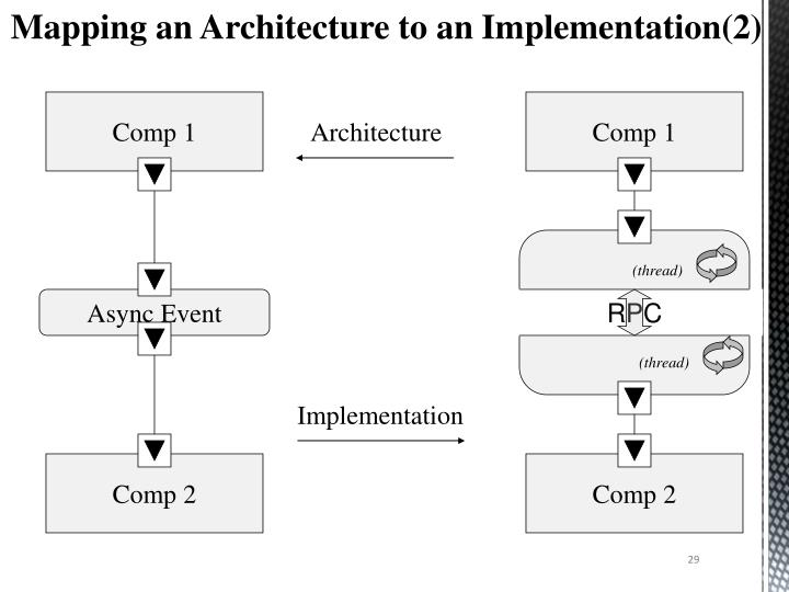 Mapping an Architecture to an