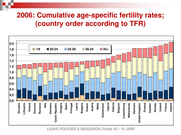 2006: Cumulative age-specific fertility rates; (country order according to TFR)