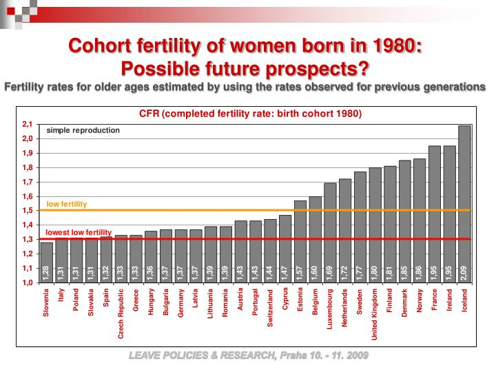Cohort fertility of women born in 1980:
