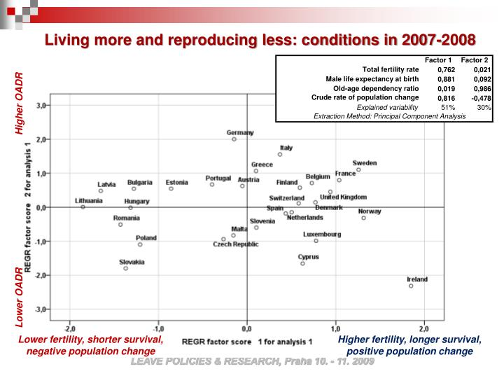 Living more and reproducing less: conditions in 2007-2008