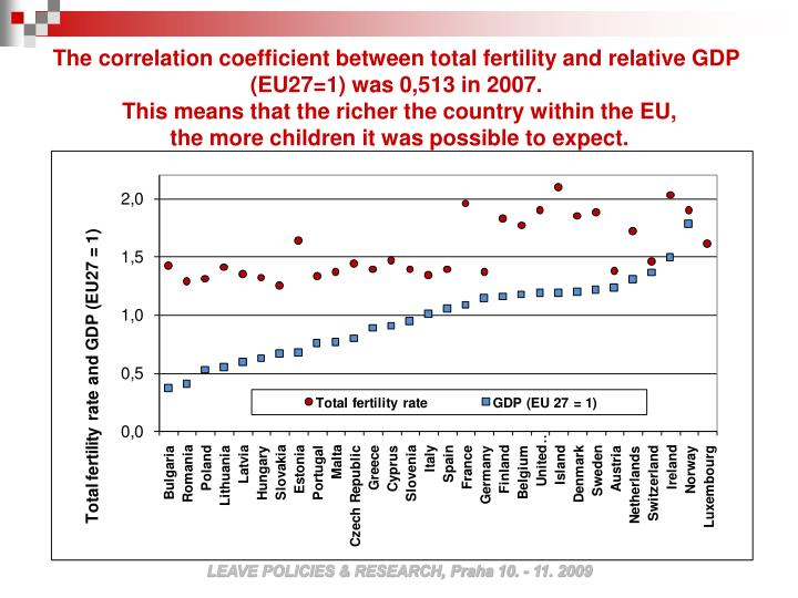 The correlation coefficient between total fertility and relative GDP (EU27=1) was 0,513 in 2007.