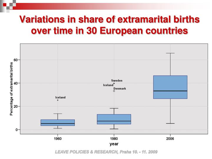 Variations in share of extramarital births over time in 30 European countries