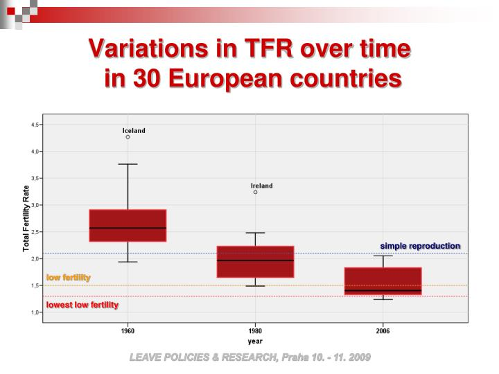 Variations in TFR over time